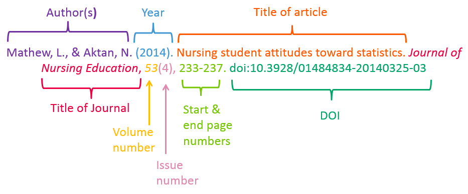 diagram of a journal article reference