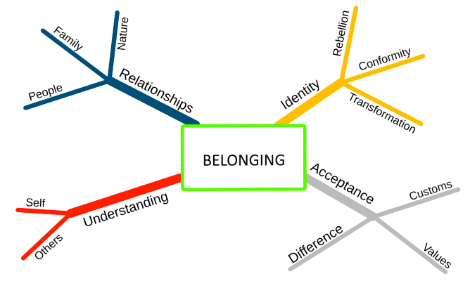 mindmap example of the concept belonging