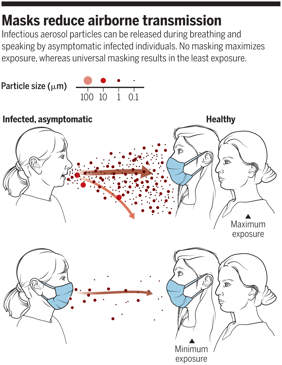 Masks reduce the transmission of virus from people who are contagious, and help protect people from air-borne viruses.