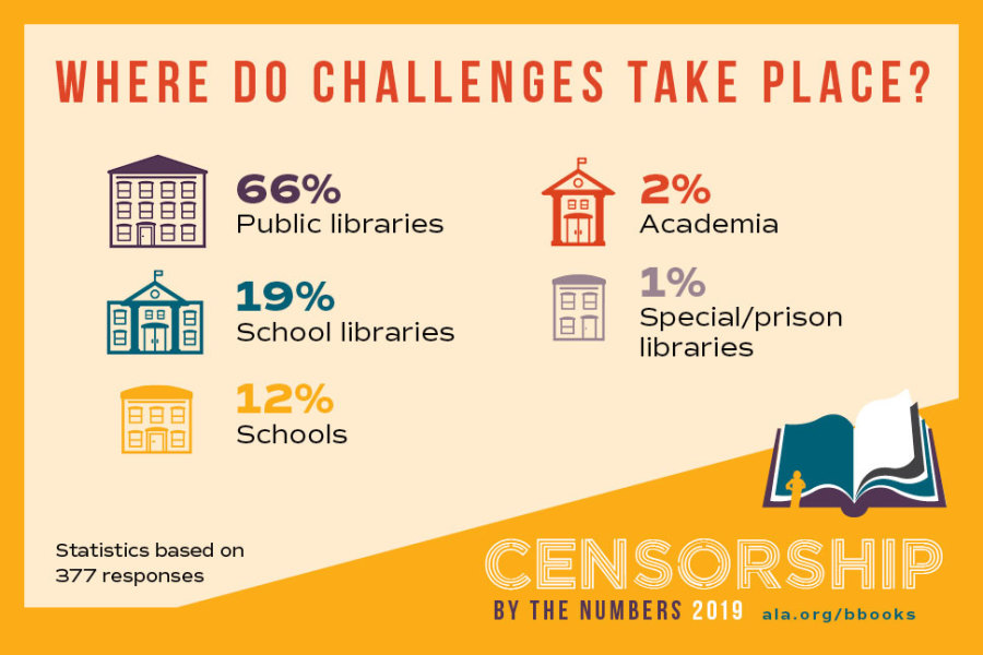 Where do challenges take place? 66% Public libraries, 19% school libraries, 12% Schools, 2% Academia, 1% Special/prison libraries. Statistics based on 377 responses.