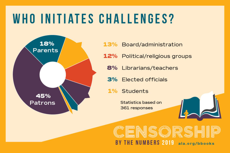 Who initiates challenges? 13% Board/administration, 12% Political/religious groups, 8% Librarians/teachers, 3% Elected officlals, 1% Students. Statistics based on 361 responses