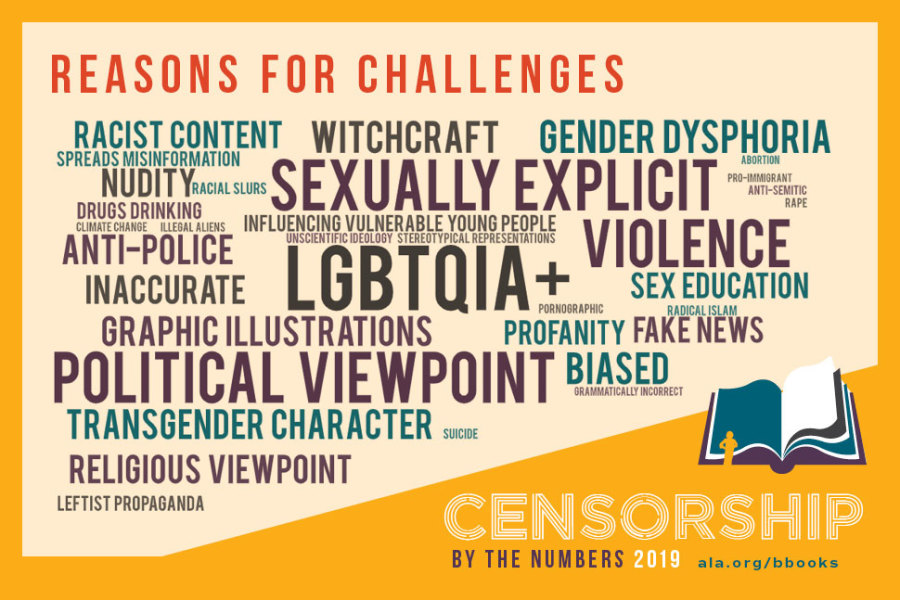 Reasons for challenges: racist content, spreads misinformation, nudity, racial slurs, drugs, drinking, climate change, illegal aliens, anti-police, inaccurage, graphic illustrations, political viewpoint, transgender character, suicide, religious viewpoint, leftist propaganda, witchcraft, sexually explicit, influencing vulnerable young people, unscientific ideology, stereotypical representation, LGBTQIA+, gender dysphoria, bortion, pro-immigrant, anti-Semitic, rape, violence, sex education, pornographic, sex education, radical Islam, profanity, fake news, biased, grammatically incorrect