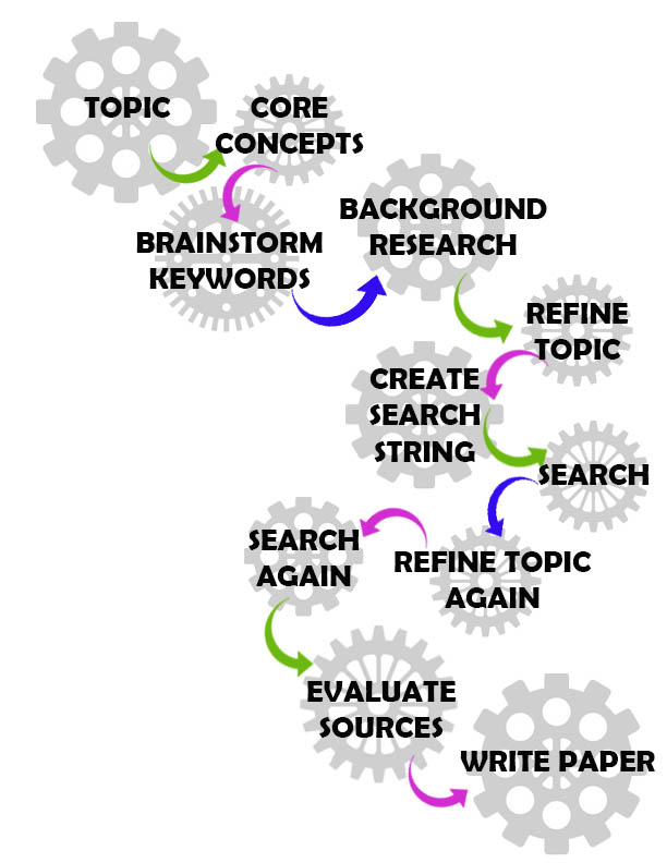 Research Process from choosing a topic to writing