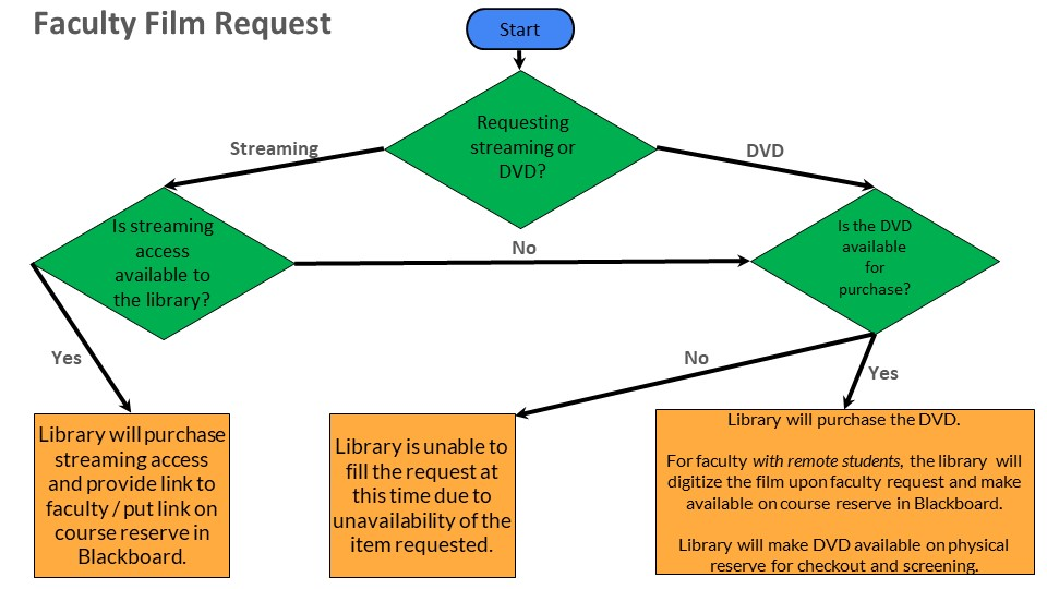 Faculty Media Request Flowchart