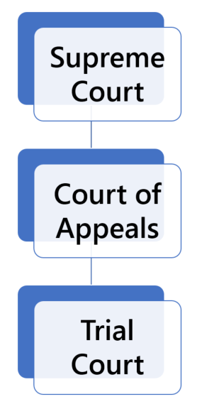 California Court Structure