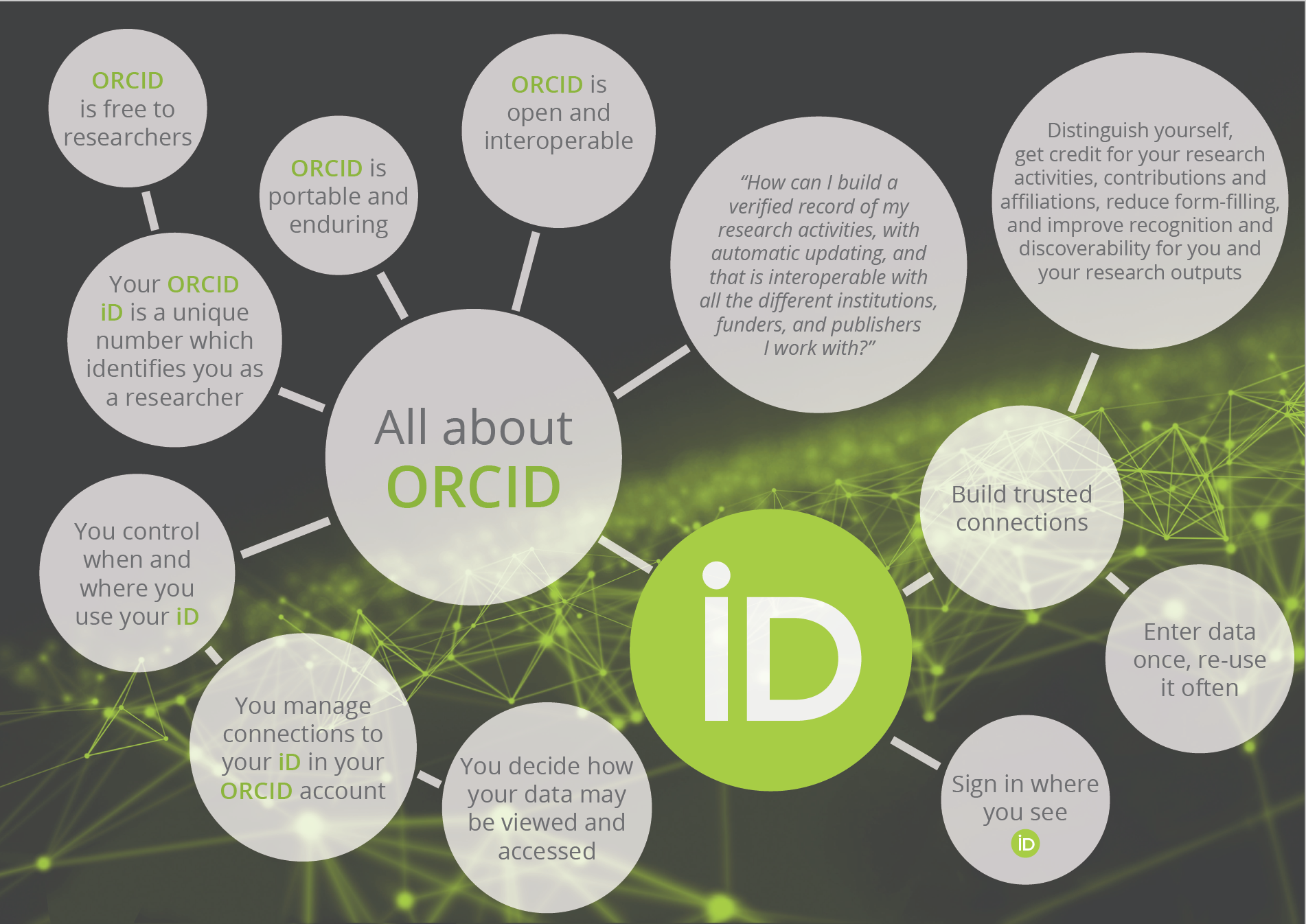 a concise summary of how ORCID benefits