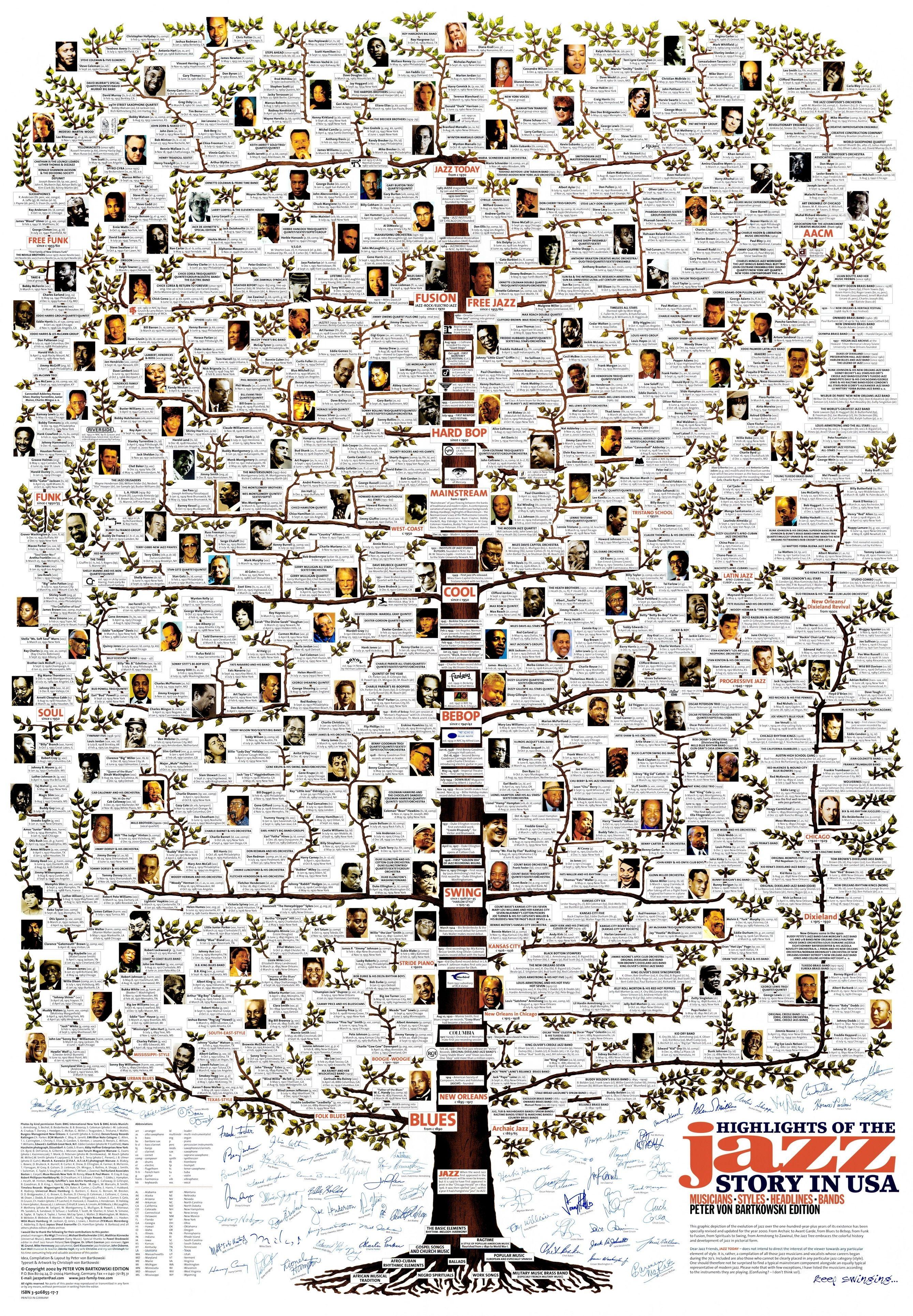 Jaxx Family Tree