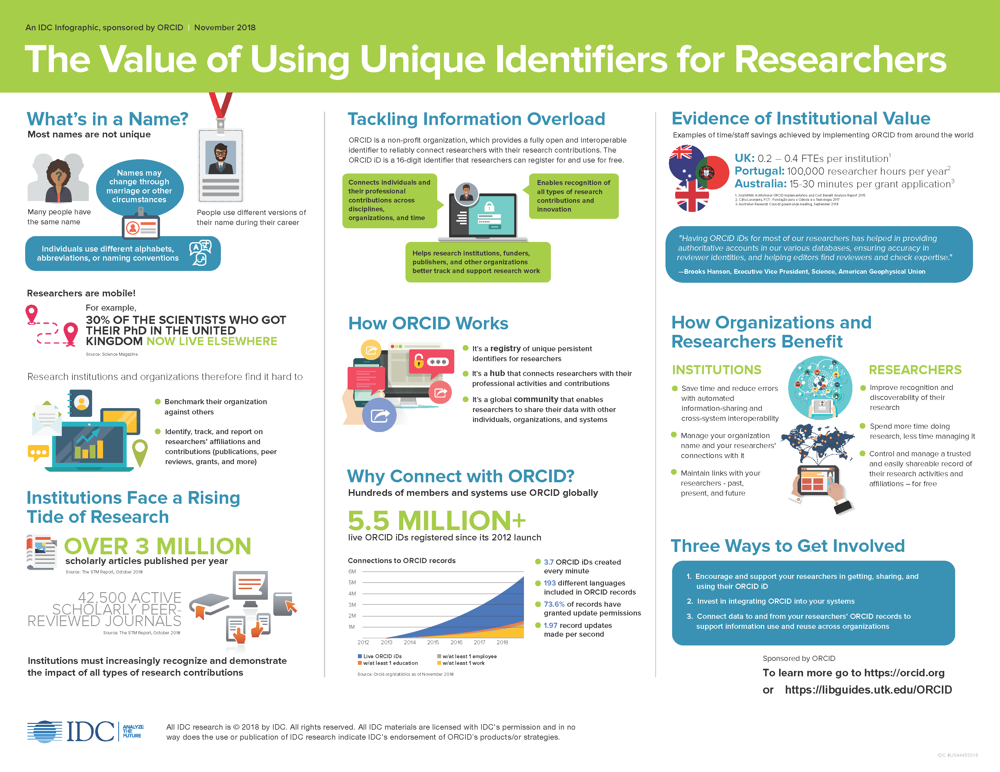 """Infographic: """"The Value of Using Unique Identifiers for Researchers"""""""
