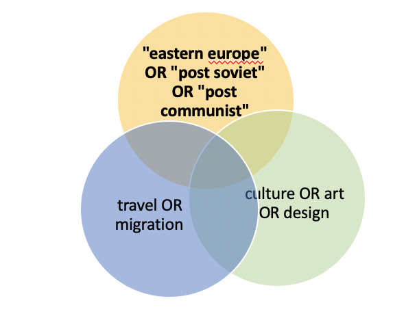 boolean diagram using colored circles to show overlap. synonyms for eastern europe, travel, culture