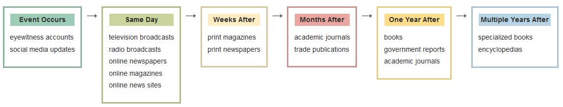 timeline stages