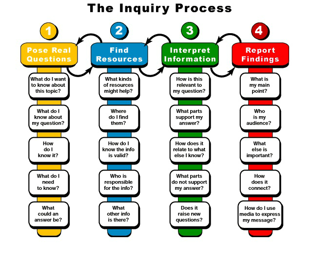 The Inquiry Process; 4 steps