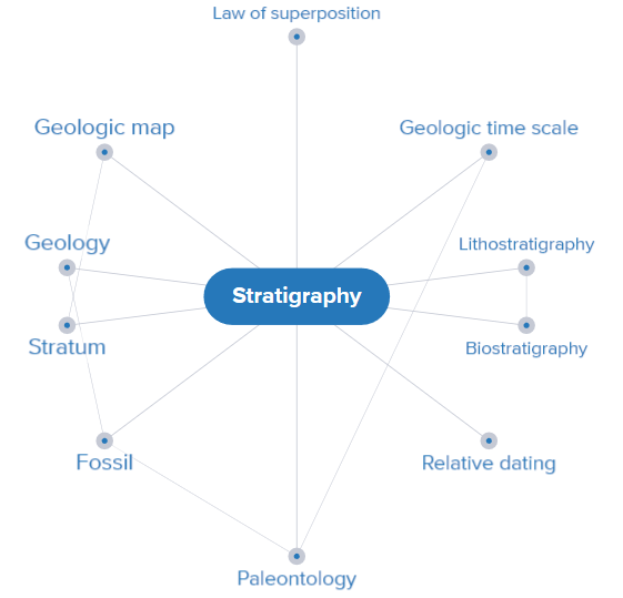 Mind map of stratigraphy