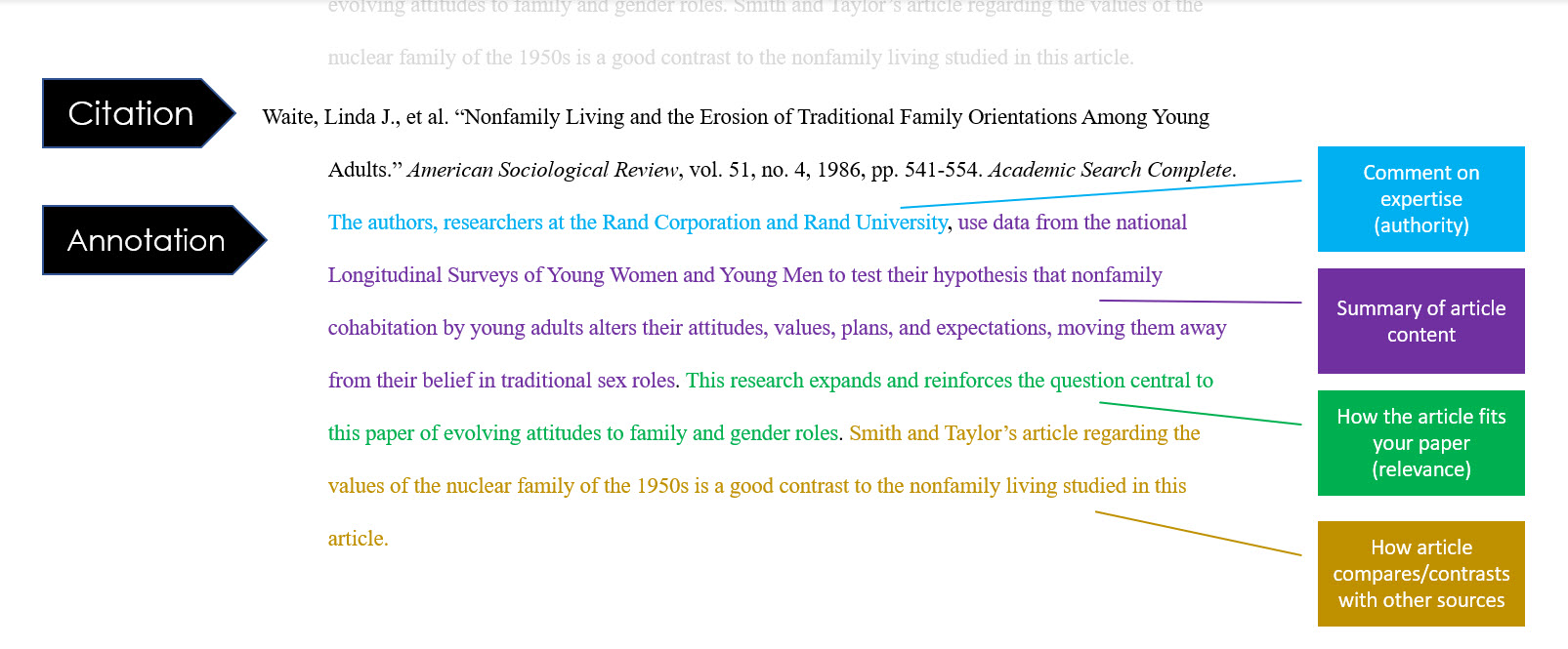 Example MLA citation and annotation. The annotation reads: The authors, researchers at the Rand Corporation and Rand University (comment on authority/expertise), use data from the national Longitudinal Surveys of Young Women and Young Men to test their hypothesis that nonfamily cohabitation by young adults alters their attitudes, values, plans, and expectations, moving them away from their belief in traditional sex roles (summary of article content). This research expands and reinforces the question central to this paper of evolving attitudes to family and gender roles (relevance to your paper). Smith and Taylor's article regarding the values of the nuclear family of the 1950s is a good contrast to the nonfamily living studied in this article. (supports research)
