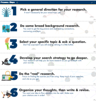 Image of research process guide