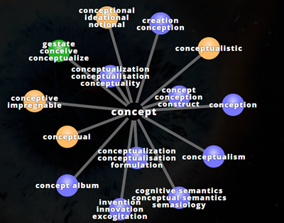 Visuwords example of words related to concept