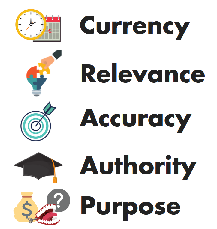 CRAAP test factors: Currency, Relevance, Accuracy, Authority, Purpose