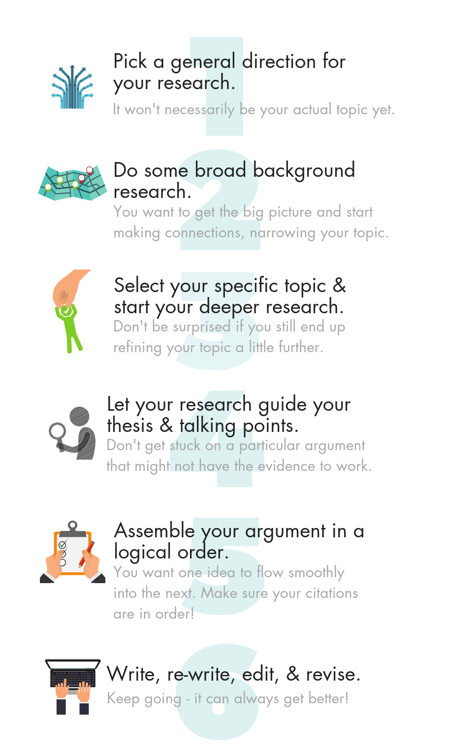 Research process steps: 1, pick a general direction. 2, do some broad background research. 3, Select a specific topic and start your deeper research. 4, Let your research results guide your thesis and talking points. 5, Assemble your argumetn and evidence into a logical order. 6, Write, re-write, edit, and revise.