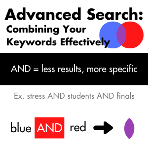 Advanced search: AND = less results, more specific. Example: stress AND college students AND finals