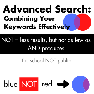 Advanced search: NOT = less results, but not as few as AND. Example, school NOT public.