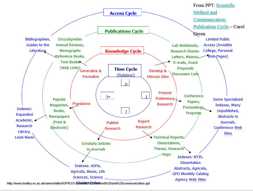 the scientific publication cycles: Access cycle, Publication cycle, Knowledge cycle, and Time cycle