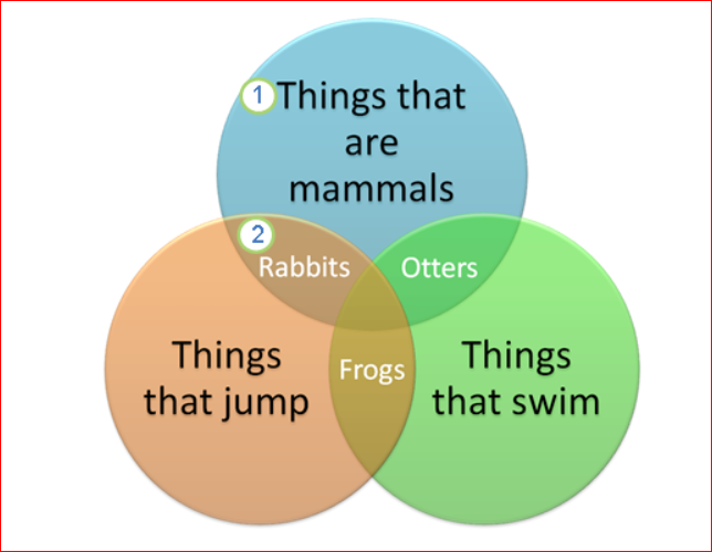 three-way Venn diagram of things that are mammals, things that jump, and things that swim