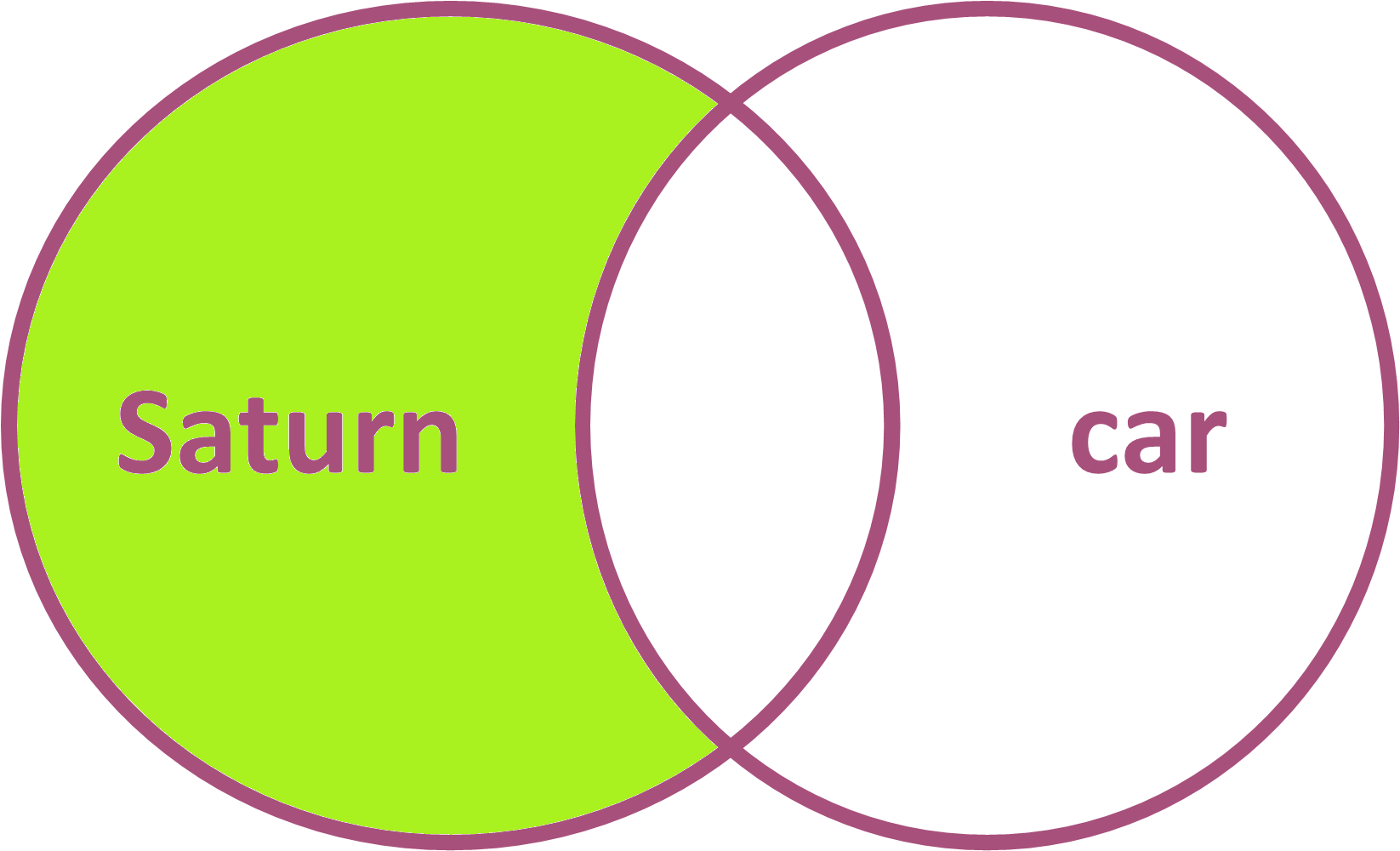 NOT Boolean Venn Diagram