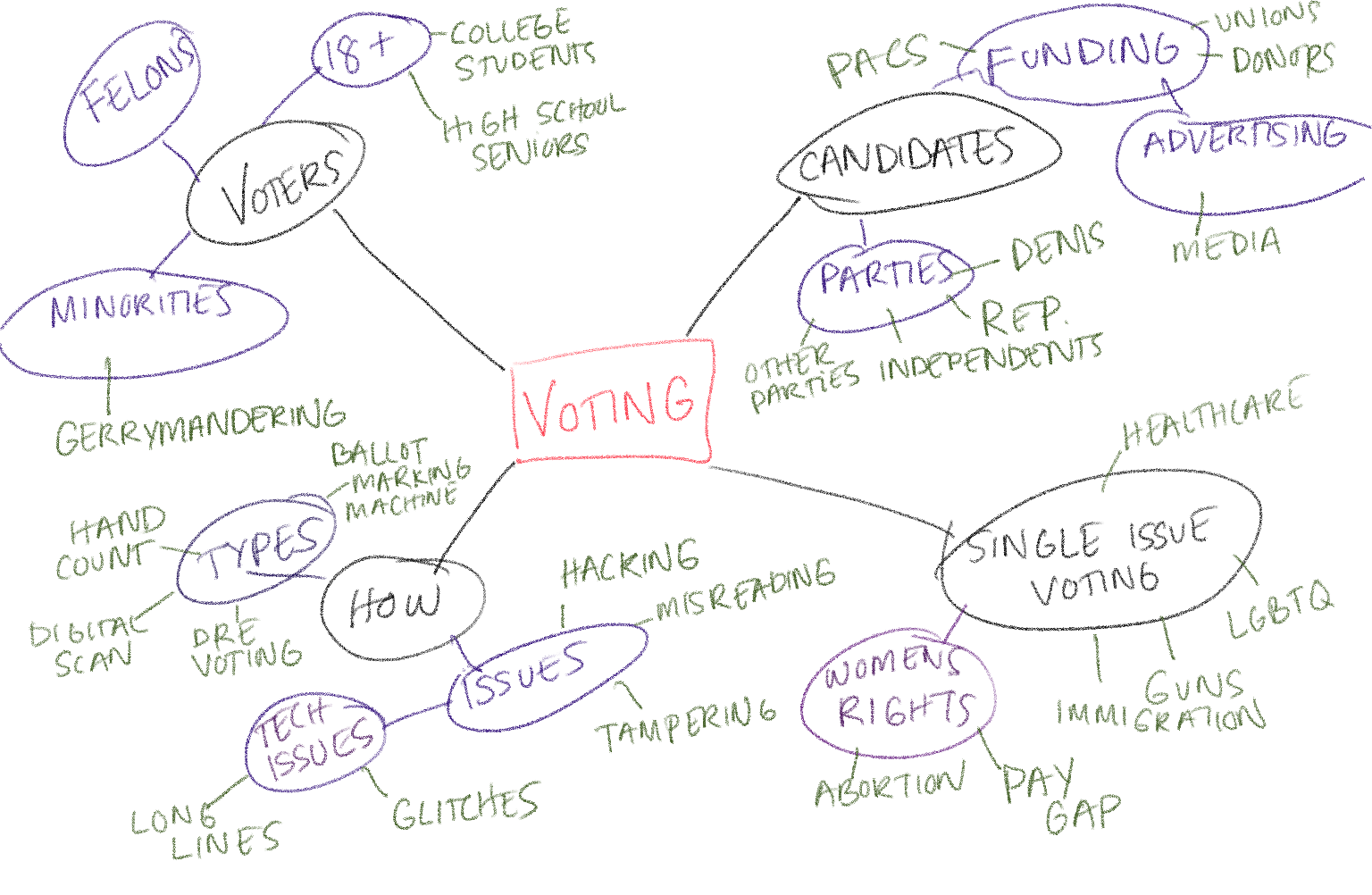 "Concept map generating alternate keywords for ""Voting"""