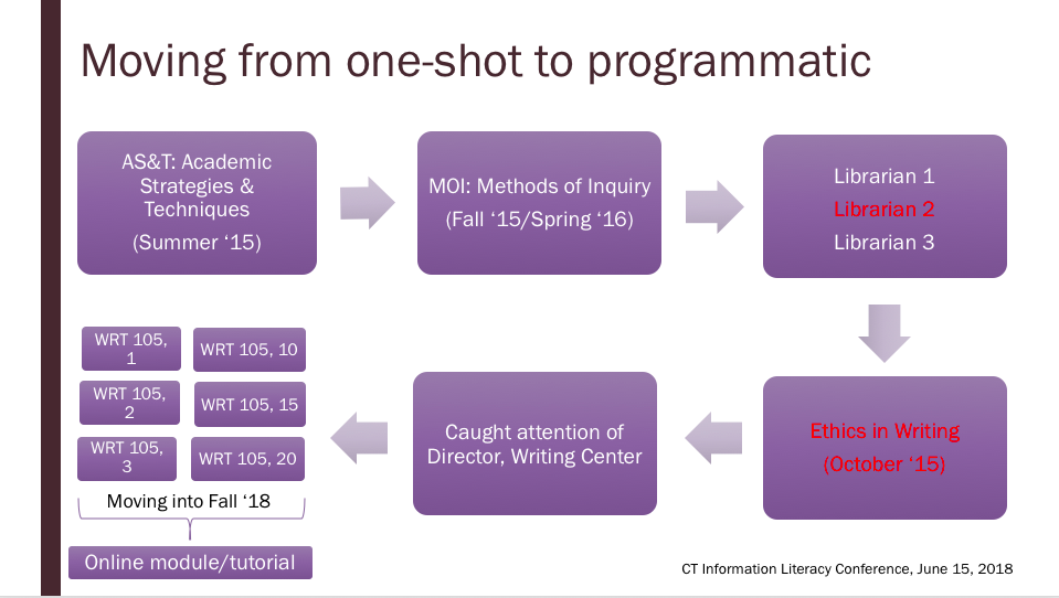 Moving from one-shot lesson to programmatic implementation