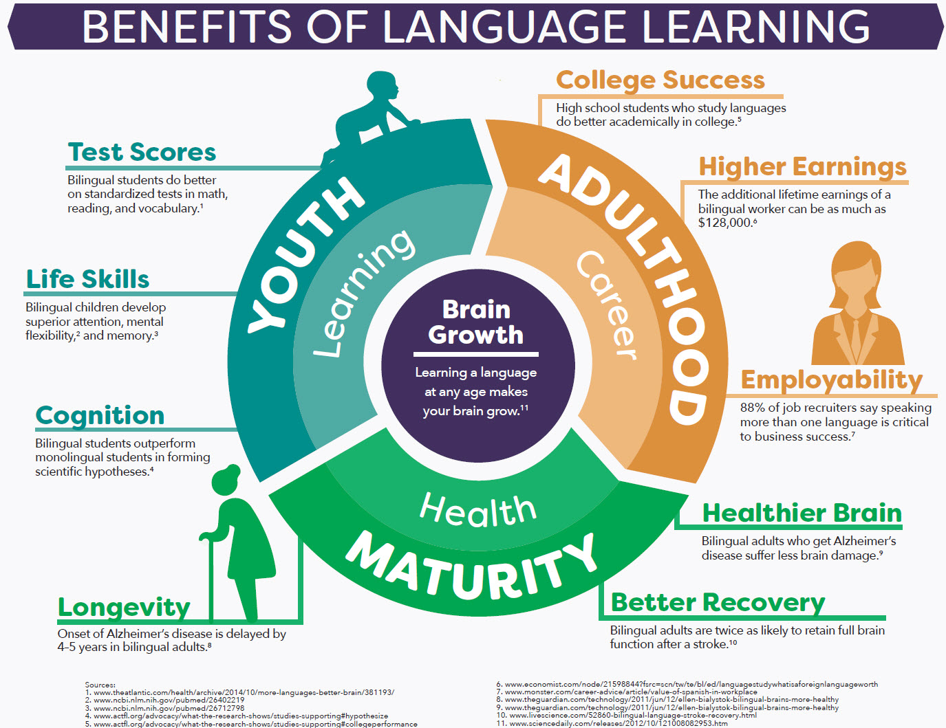 MLA Benefits of Language Learning