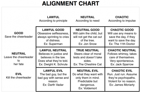 an alignment chart. the horizontal row reads Lawful, Neutral, and Chaotic. the vertical row reads Good, Neutral, and Evil