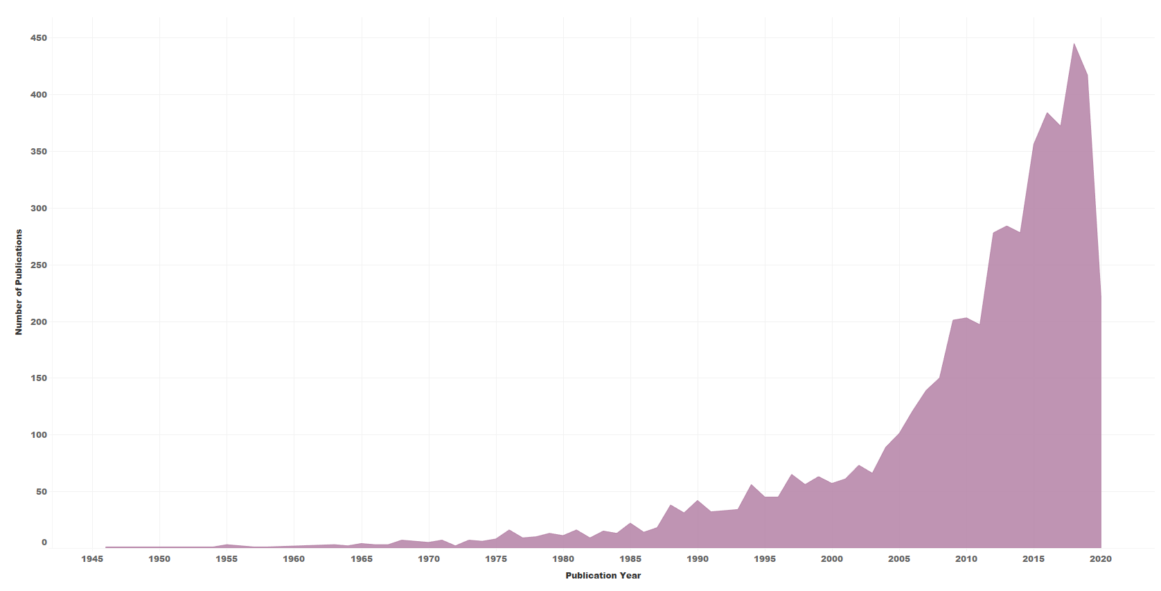 graph of early mobility publications over time (shows dramatic increase)