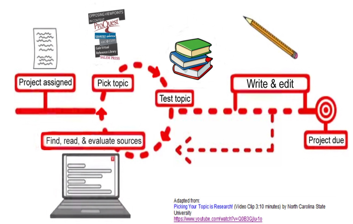 visual layout of research process steps