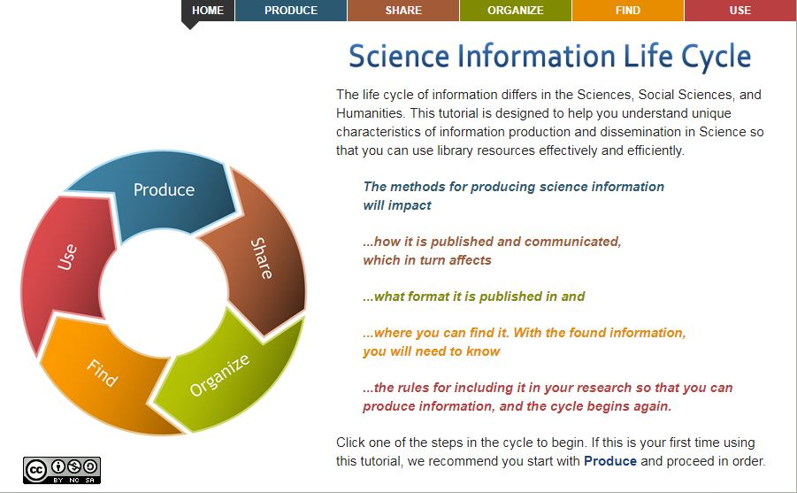 Science Information Life Cycle Tutorial Image