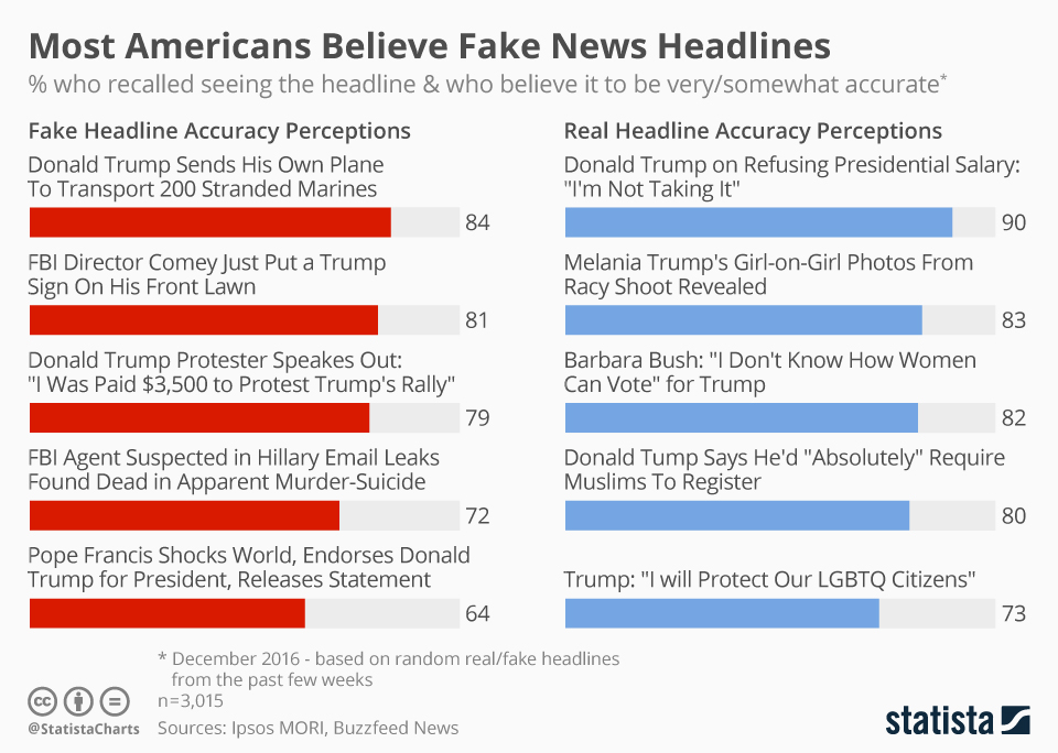 Most Americans Believe Fake News Headlines-Chart