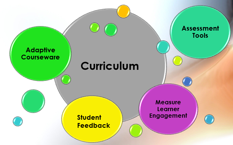 Curriculum Benefits