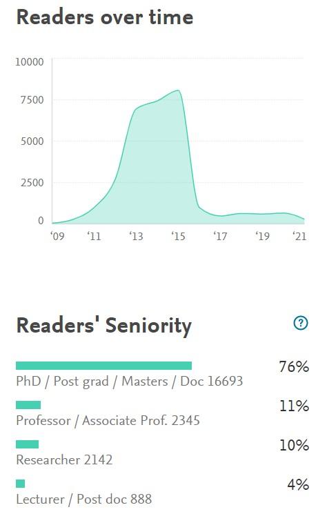 Detailed Reader Statistics