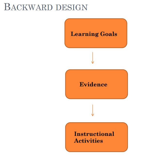 Start with Learning Goals then evidence then create your instructional activities