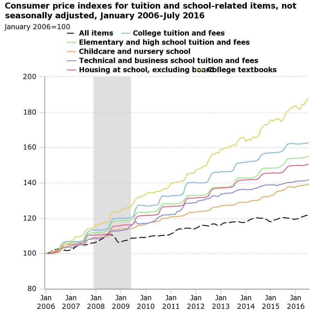 consumer price indexes for tuition and school-relation items, January 2006 to July 2016