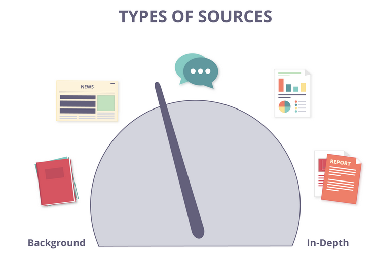 Types of sources image