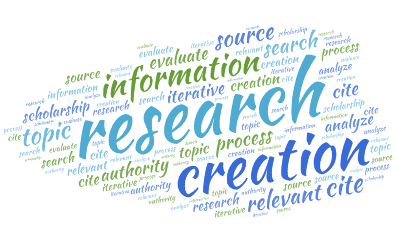 "word cloud with concepts considered in this guide, like ""research,"" ""creation,"" and ""source"""