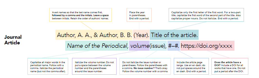 How to cite a journal in APA 7th edition