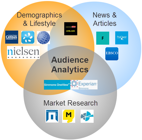 Audience Analytics Venn Diagram
