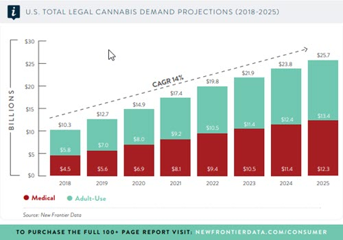 Cannabis Demand Projection