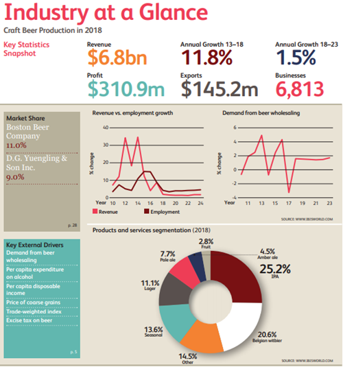 IBISWprld Craft Beer Industry=At-Glance