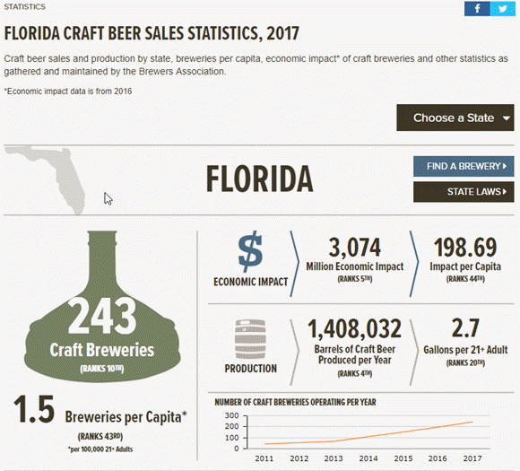 Florida Craft Beer Sales Statistics, 2017