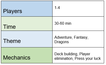 chart indicating Clank! requires 1-4 players, plays in 30-60 minutes, features adventure, fantaasy, and dragon themes, and offers deck building, player elimination, and press your luck mechanics