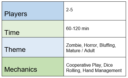 chart indicating Dead of Winter: The Long Night requires 2-5 players, plays in 60-120 minutes, features zombie, horror, bluffing, and mature/adult themes; and offers cooperative play, dice rolling, and hand management mechanics