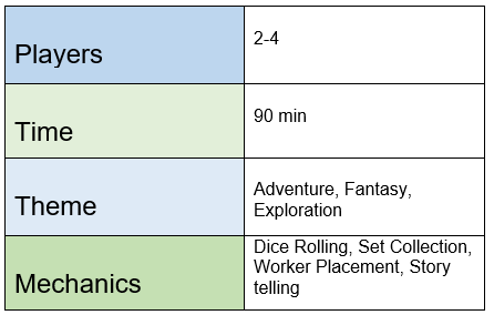 Chart indicating that Above and Below requires 2 to 4 players; plays in 90 minutes; features adventure, fantasy, and exploration themes; and uses dice rolling, set collection, worker placement, and storytelling mechanics