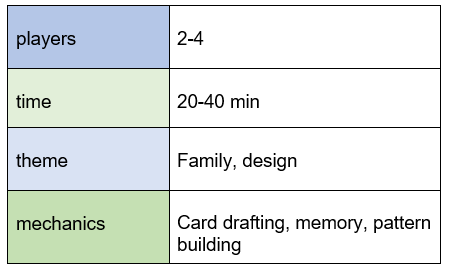 chart indicating Dream Home requires 2-4 players, plays in 20-40 minutes, features family and design themes, and offers card drafting, memory, and pattern building mechanics