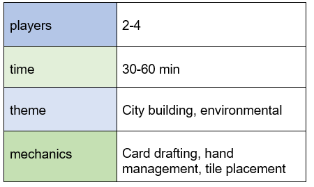 chart indicating quadropolis requires 2-4 players, plays in 30-60 minutes, features city building and environmental themes, and offers card drafting, hand management, and tile placement